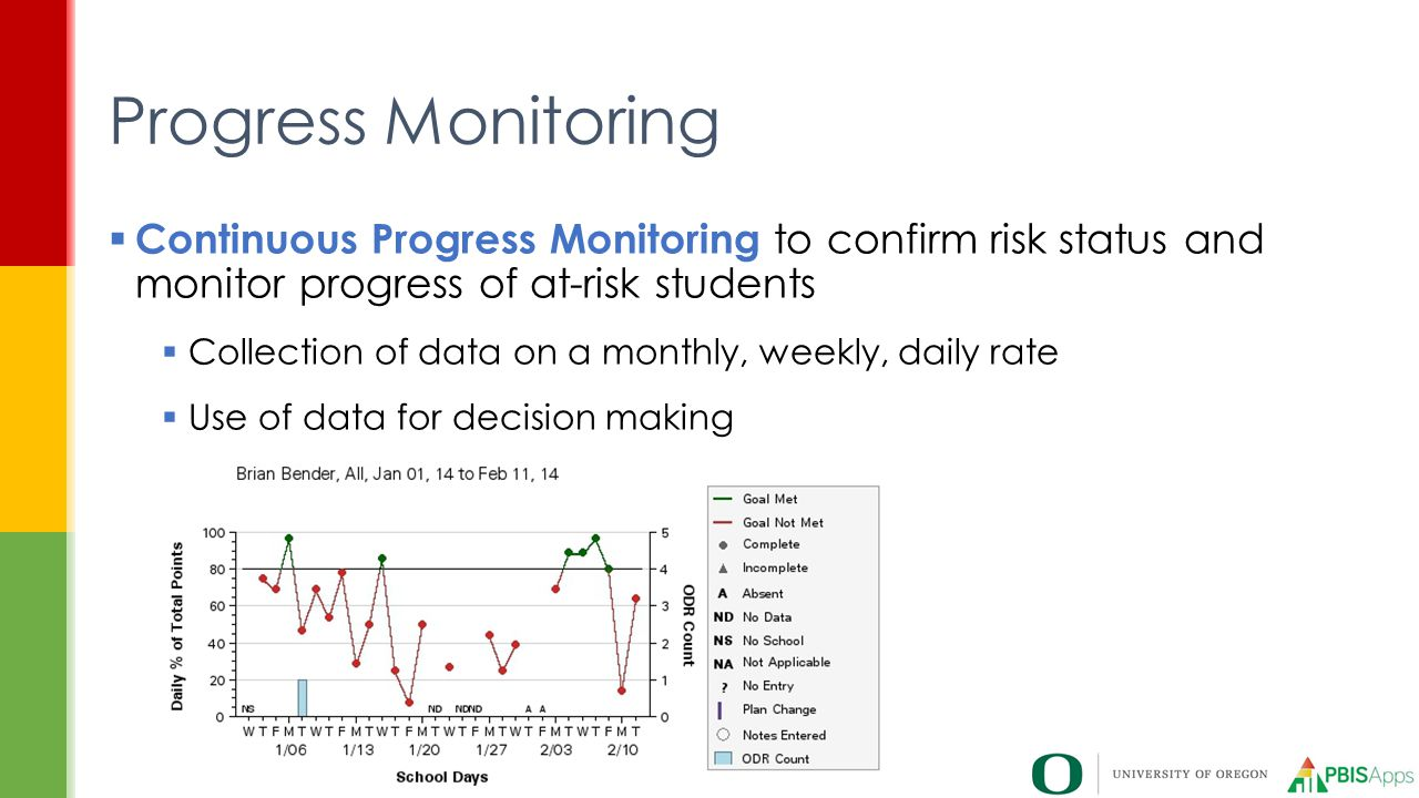 Progress Monitoring Continuous Progress Monitoring to confirm risk status and monitor progress of at-risk students.