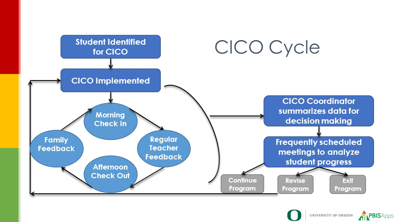 CICO Cycle Student Identified for CICO CICO Implemented