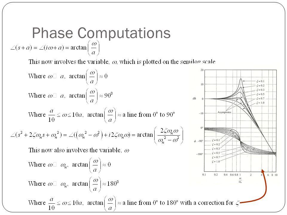 Phase Computations