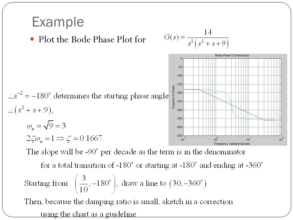 Example Plot the Bode Phase Plot for