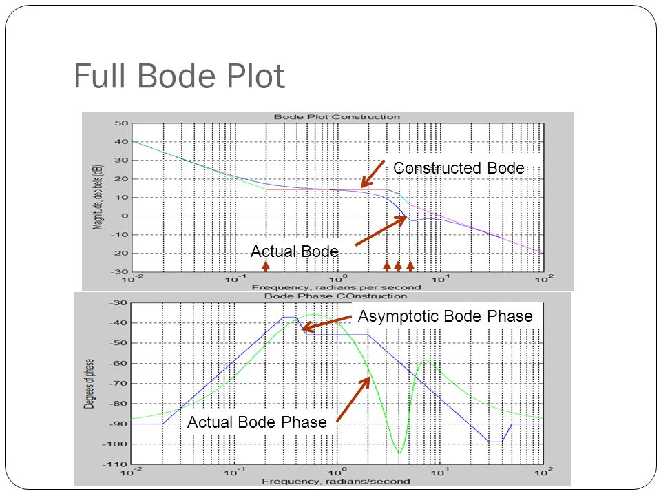 Full Bode Plot Constructed Bode Actual Bode Asymptotic Bode Phase