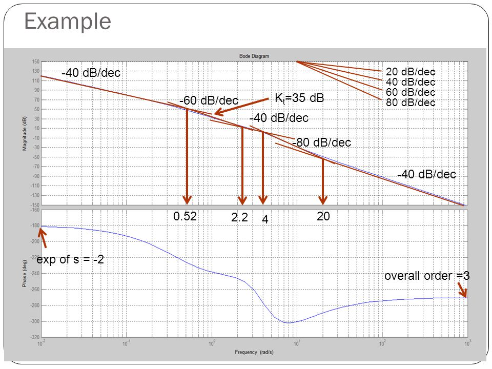 Example exp of s = -2 overall order =3 -40 dB/dec -60 dB/dec