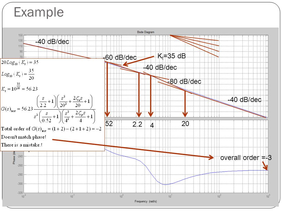 Example exp of s = -2 overall order =-3 -40 dB/dec -60 dB/dec