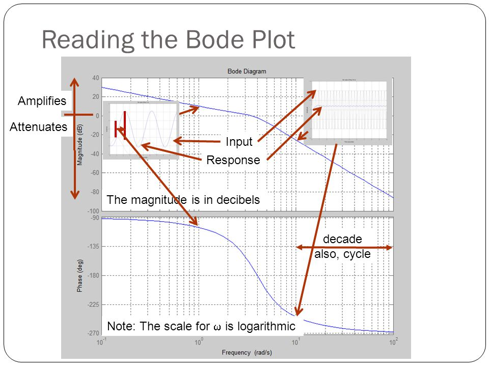 Reading the Bode Plot Amplifies Attenuates Input Response