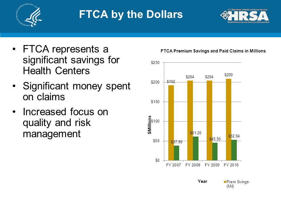 FTCA by the Dollars FTCA represents a significant savings for Health Centers. Significant money spent on claims.