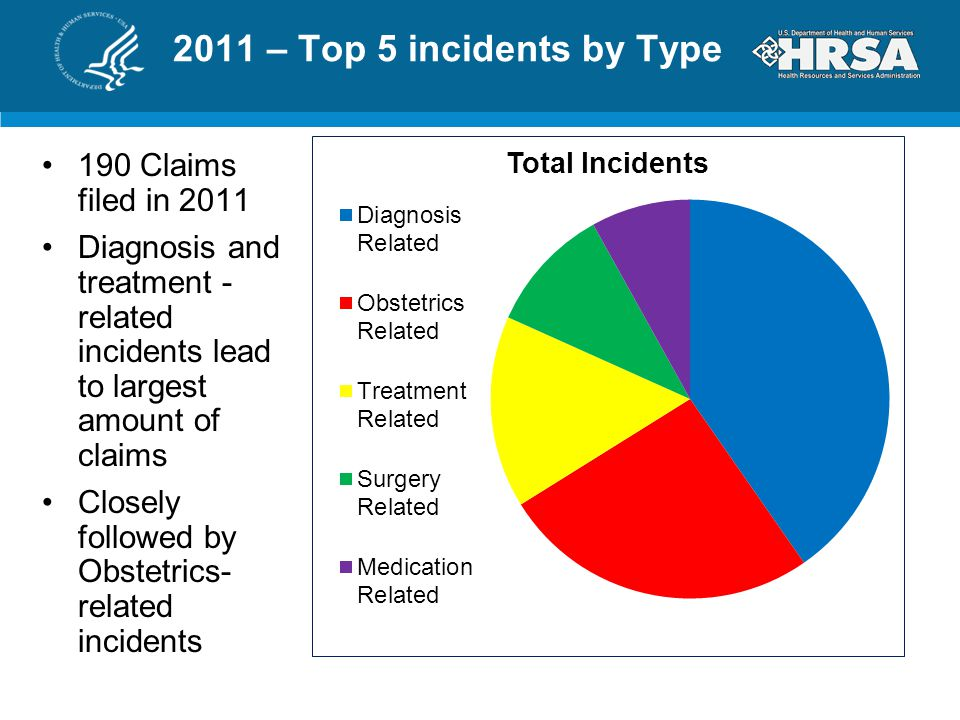 2011 – Top 5 incidents by Type 190 Claims filed in 2011