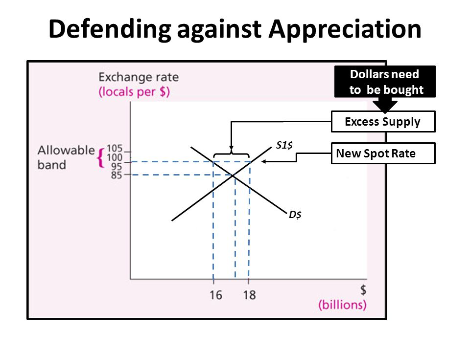 Defending against Appreciation