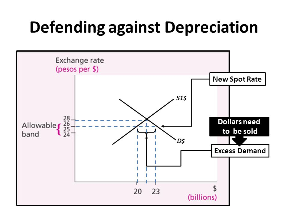 Defending against Depreciation
