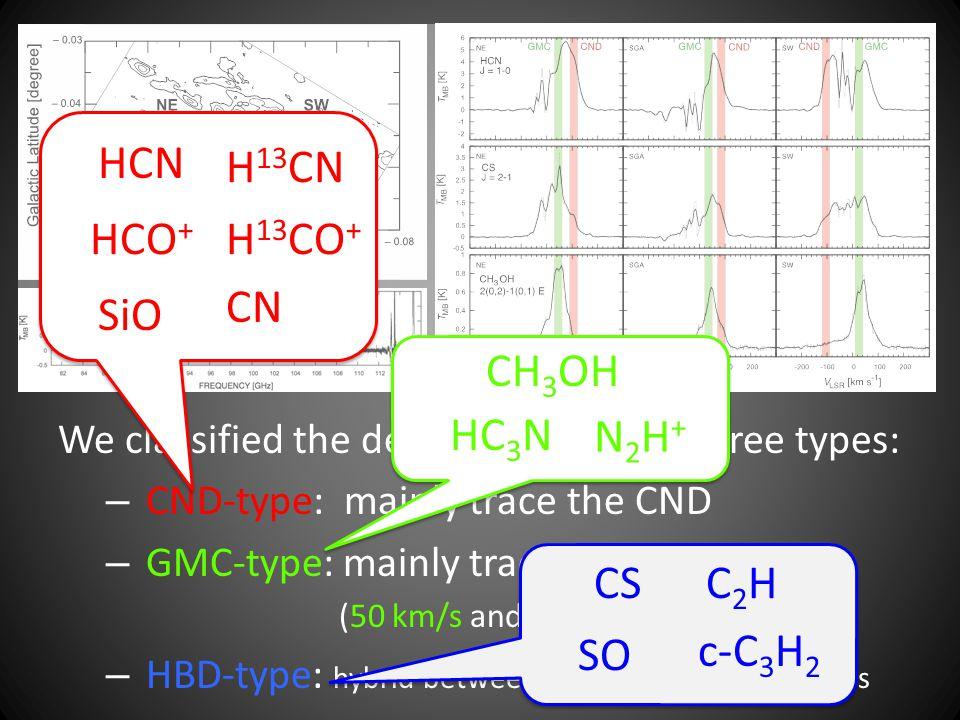 HCN H13CN HCO+ H13CO+ CN SiO CH3OH HC3N N2H+ CS C2H SO c-C3H2