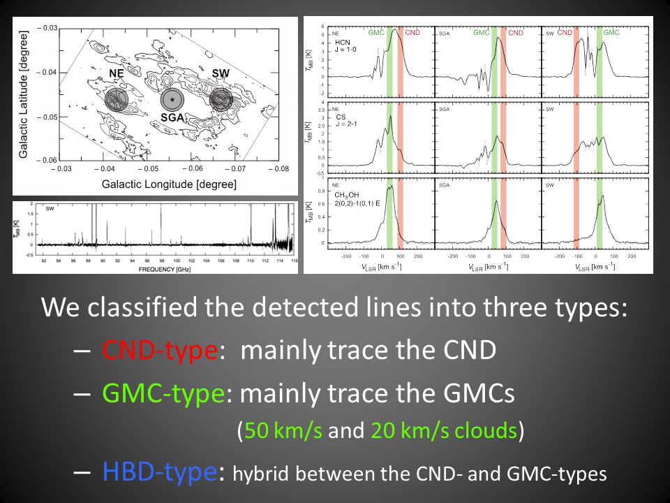 We classified the detected lines into three types: