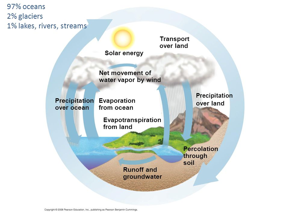 97% oceans 2% glaciers 1% lakes, rivers, streams Transport over land