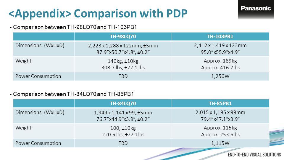 <Appendix> Comparison with PDP