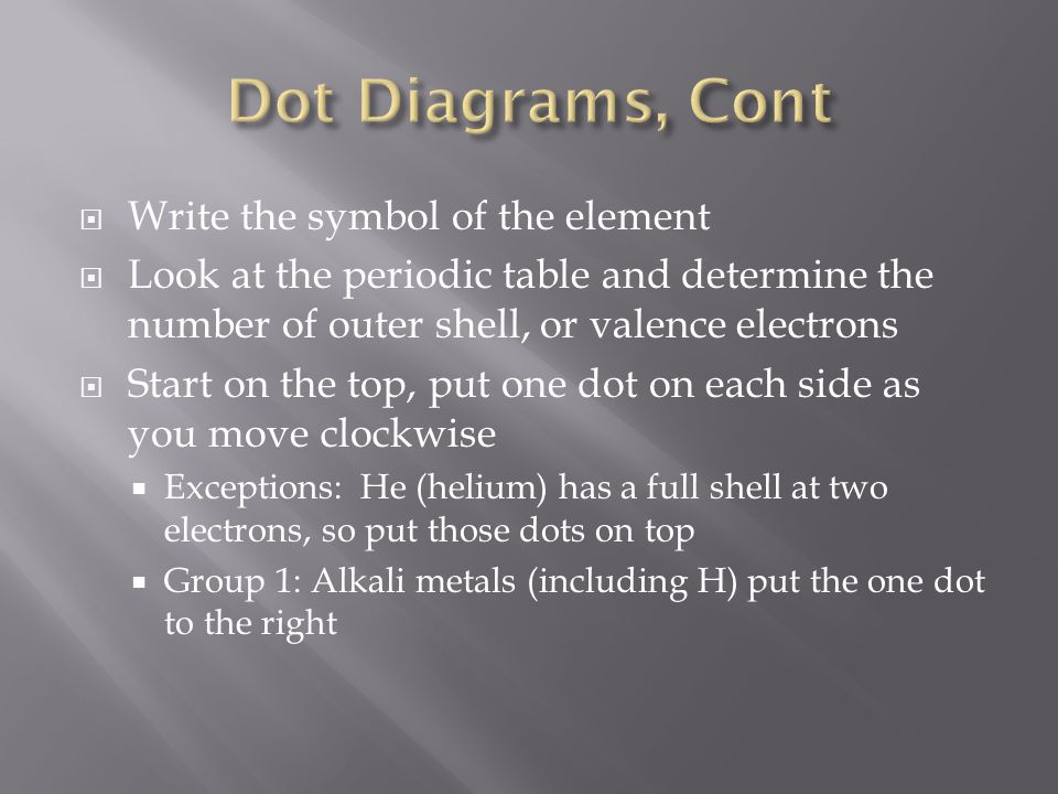Dot Diagrams, Cont Write the symbol of the element