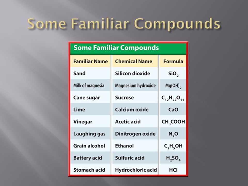 Some Familiar Compounds