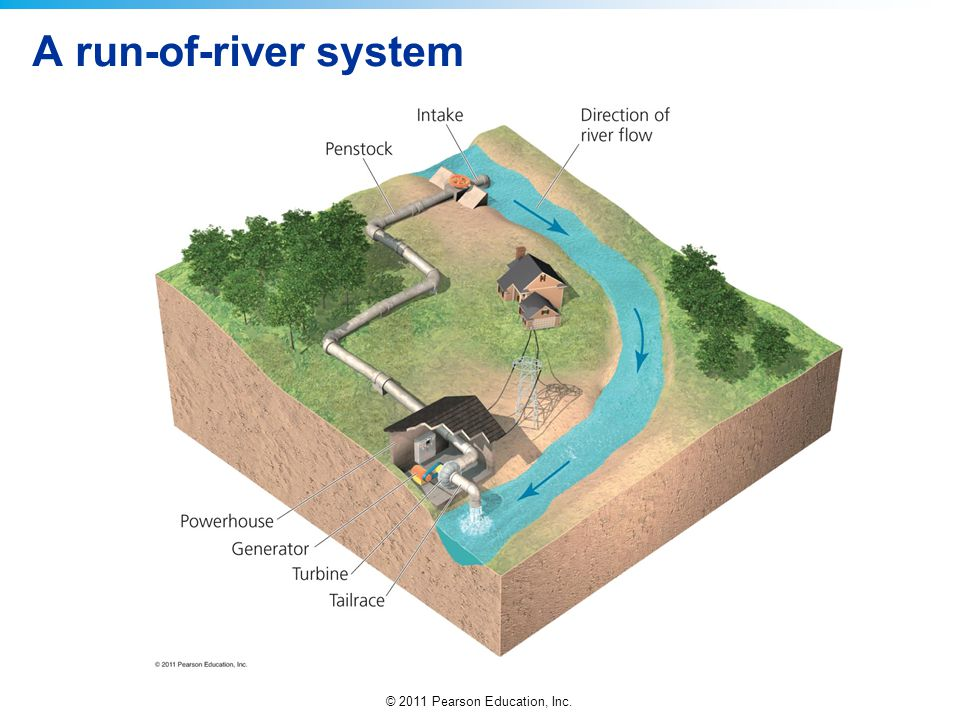A run-of-river system