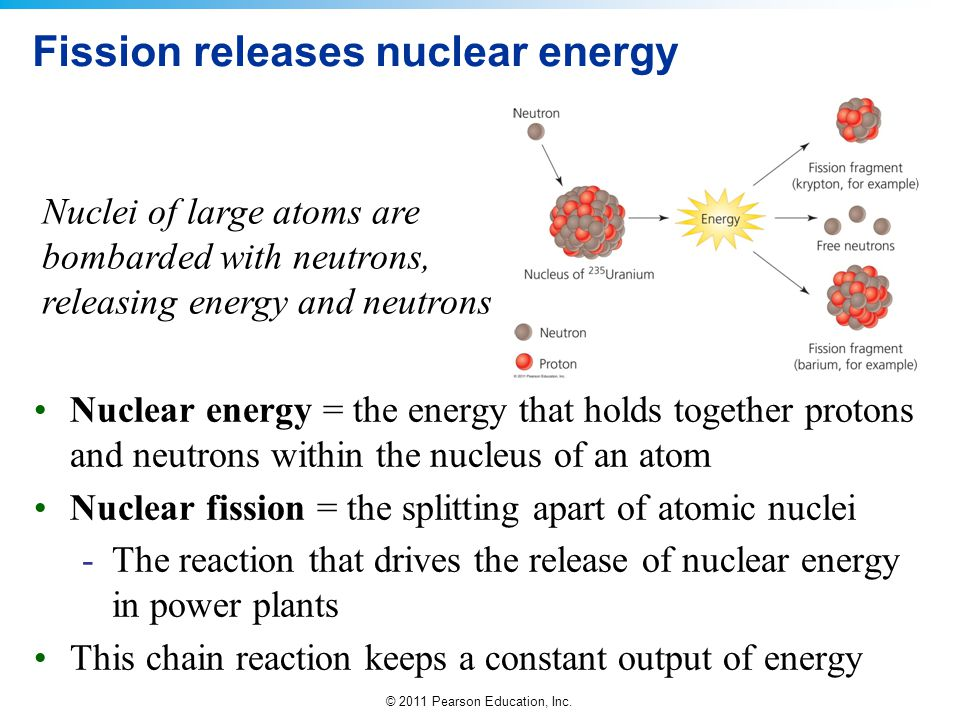 Fission releases nuclear energy