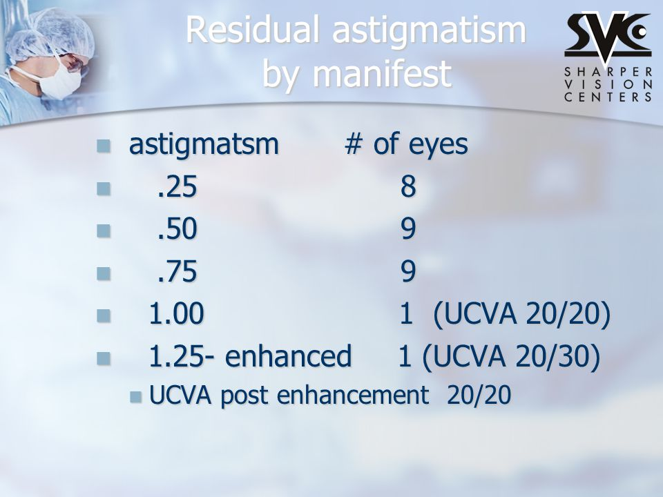 Residual astigmatism by manifest