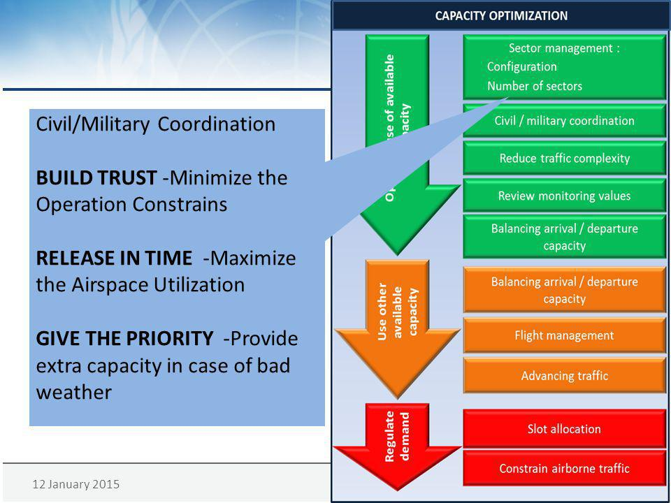 Civil/Military Coordination