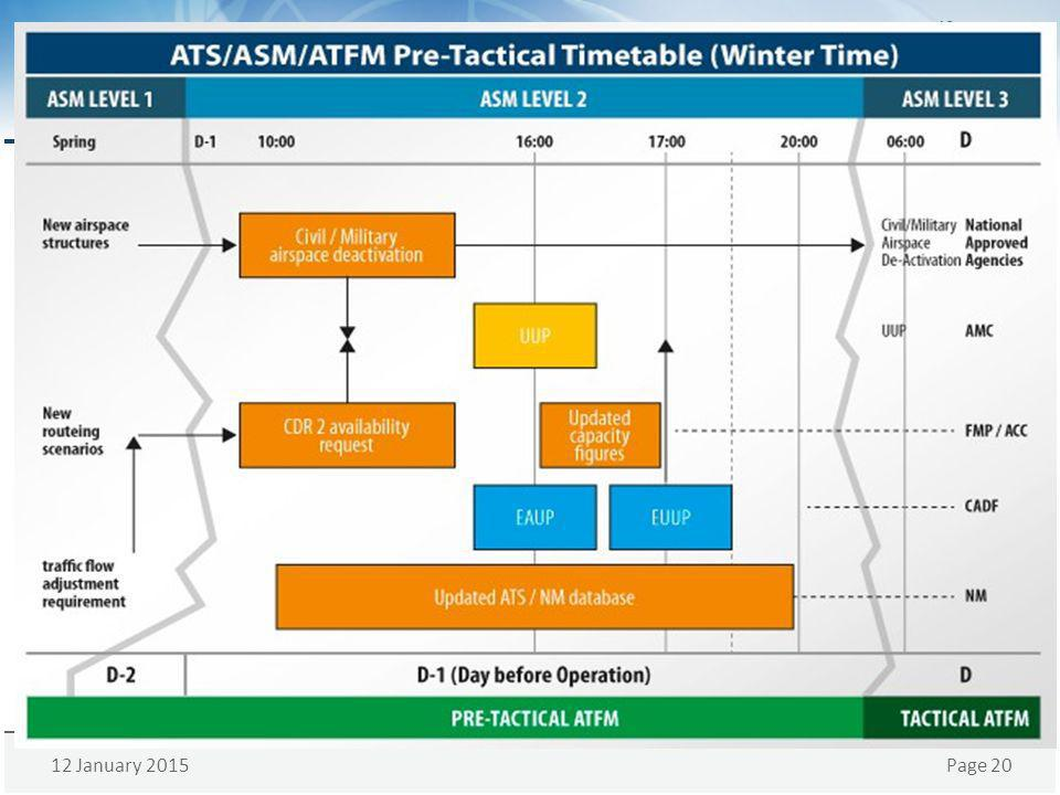 This diagram shows the timetable of ATS/ASM/ATFM in pre-tactical phase