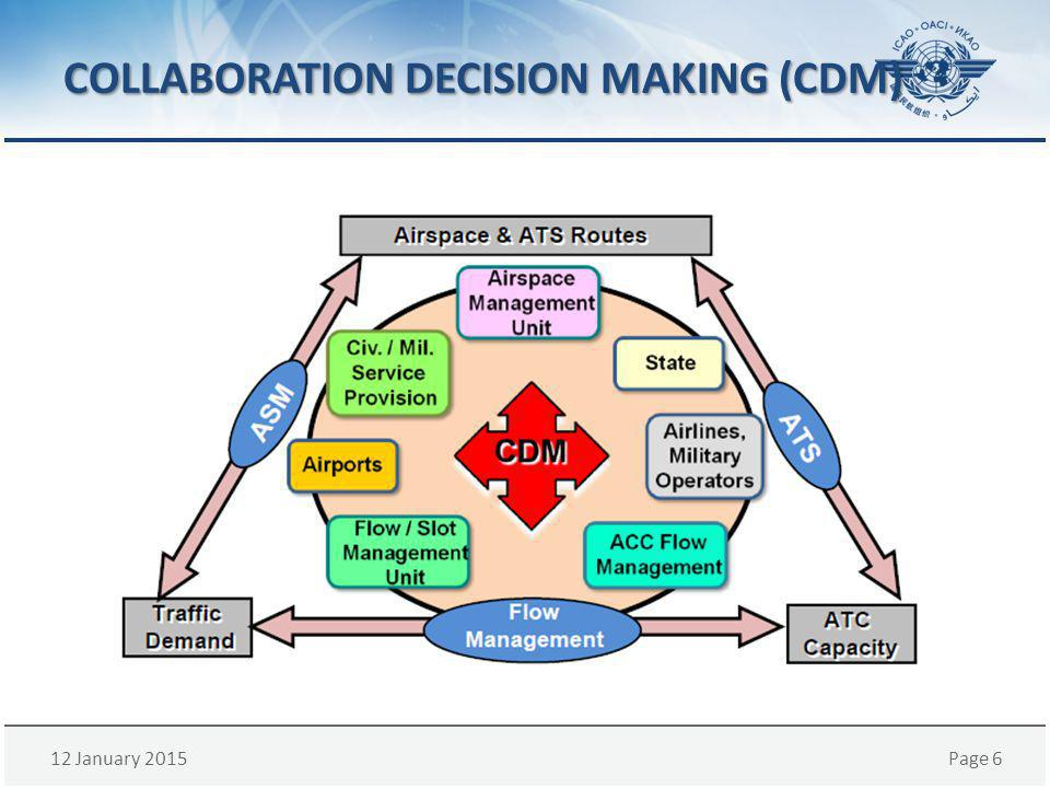 COLLABORATION DECISION MAKING (CDM)