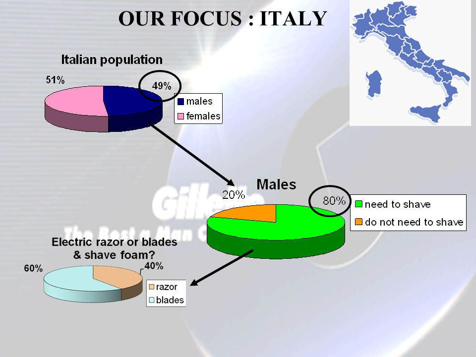 OUR FOCUS : ITALY