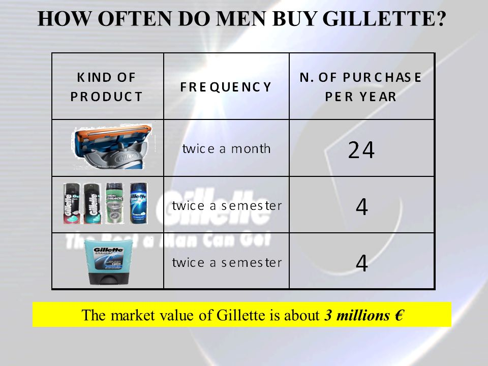 HOW OFTEN DO MEN BUY GILLETTE