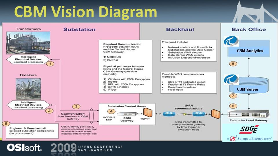 CBM Vision Diagram