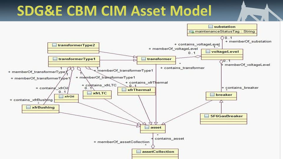 SDG&E CBM CIM Asset Model