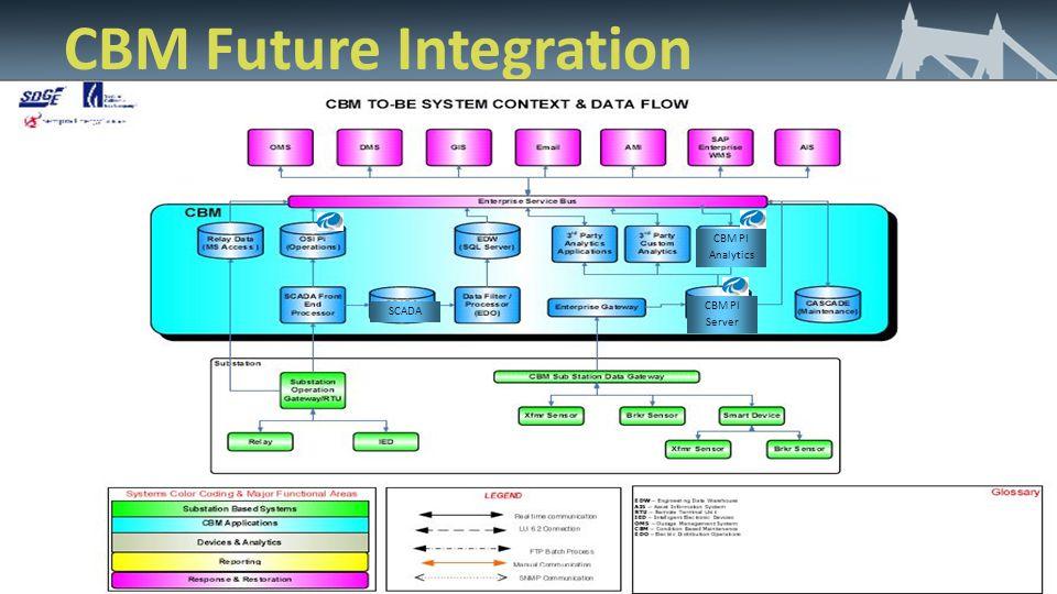 CBM Future Integration