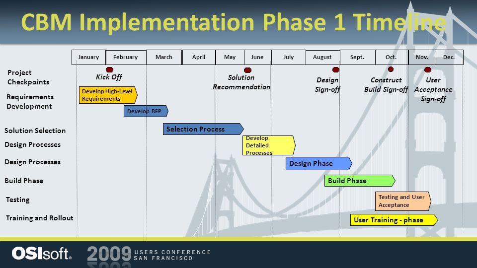 CBM Implementation Phase 1 Timeline