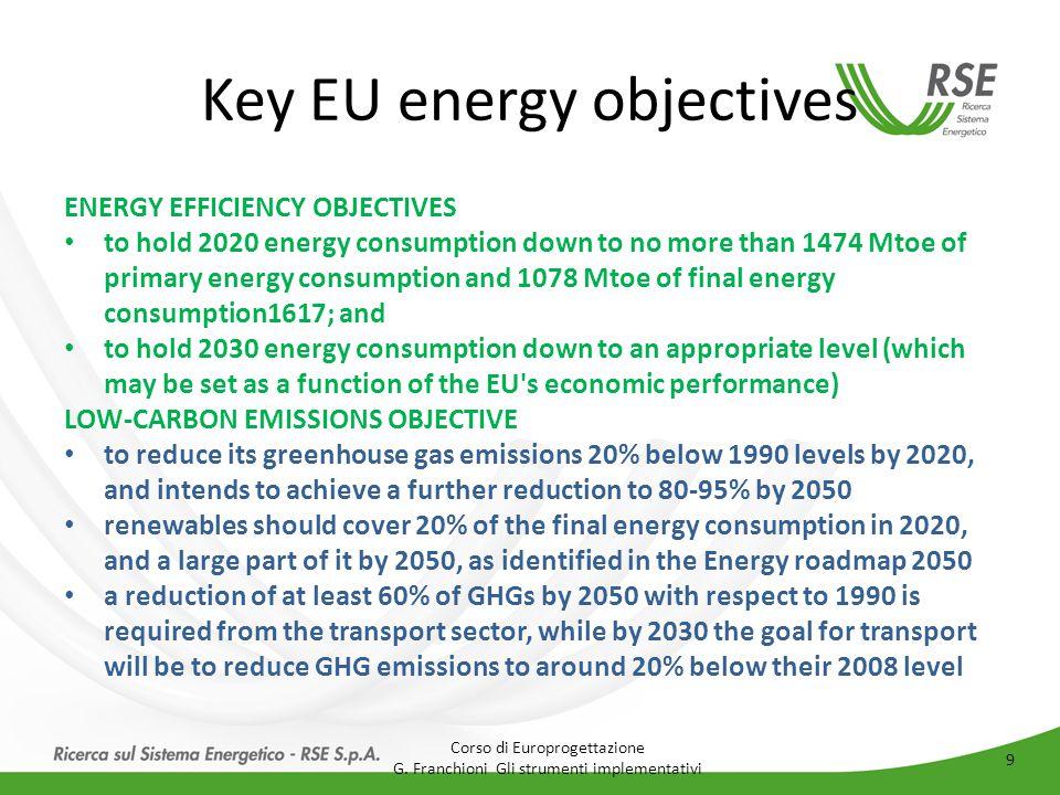 Key EU energy objectives