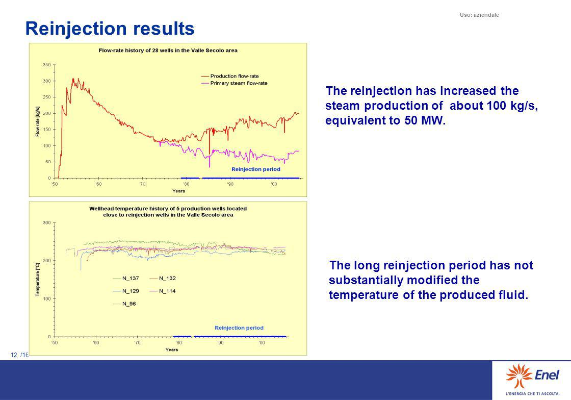 Reinjection results
