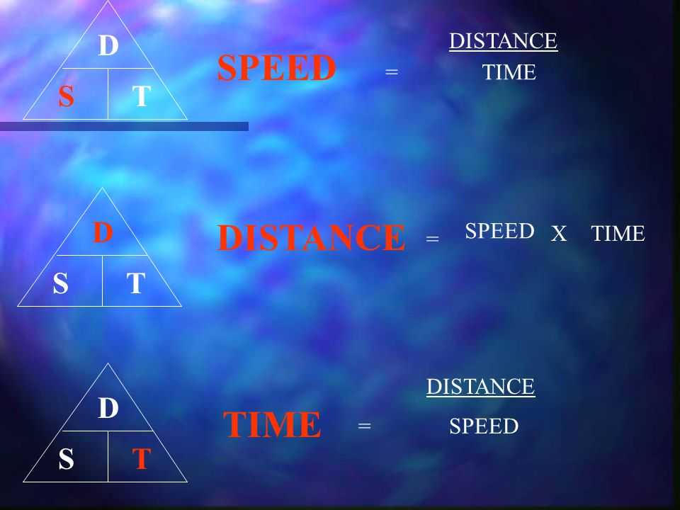 SPEED DISTANCE TIME D T S D T S D T S DISTANCE = TIME SPEED X TIME =
