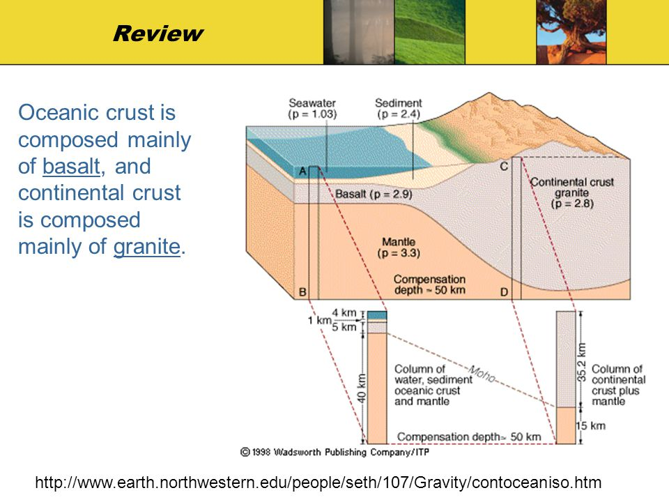 Review Oceanic crust is composed mainly of basalt, and continental crust is composed mainly of granite.