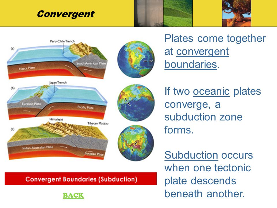 Plates come together at convergent boundaries.