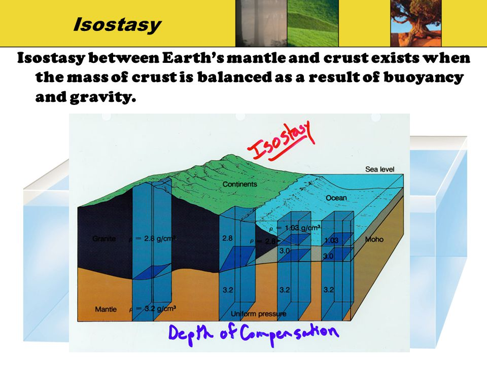 Isostasy Isostasy between Earth's mantle and crust exists when the mass of crust is balanced as a result of buoyancy and gravity.