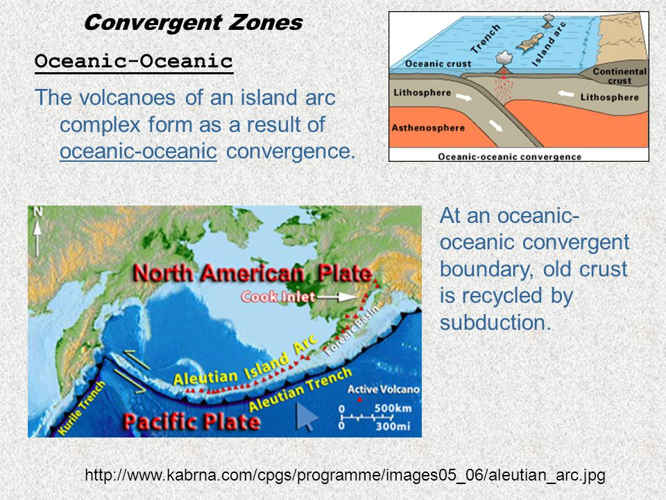 Convergent Zones Oceanic-Oceanic