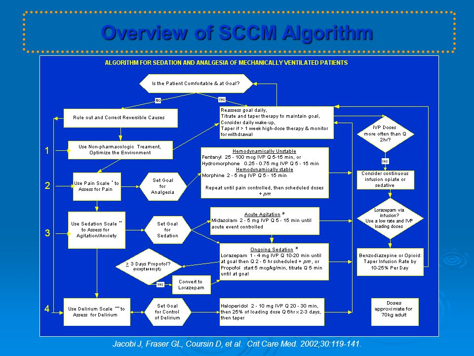 Overview of SCCM Algorithm