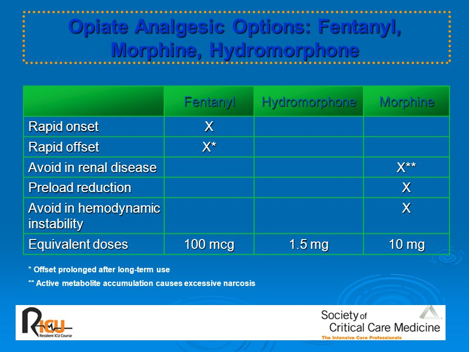 Opiate Analgesic Options: Fentanyl, Morphine, Hydromorphone