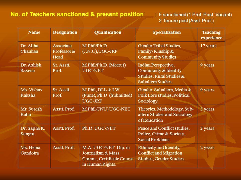 No. of Teachers sanctioned & present position. : 5 sanctioned (1 Prof