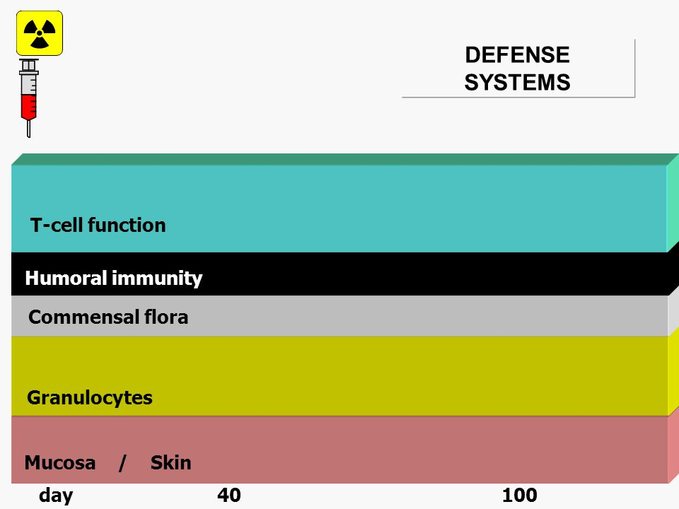 COURSE OF DEFENSE SYSTEMS