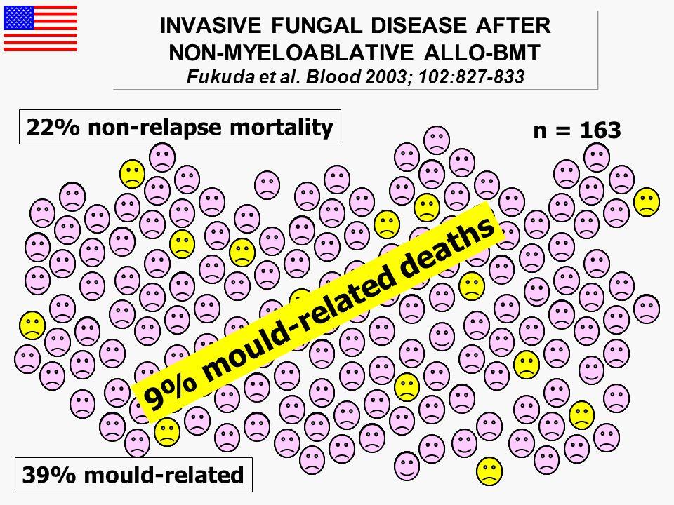 MORTALITY OF INVASIVE ASPERGILLOSIS