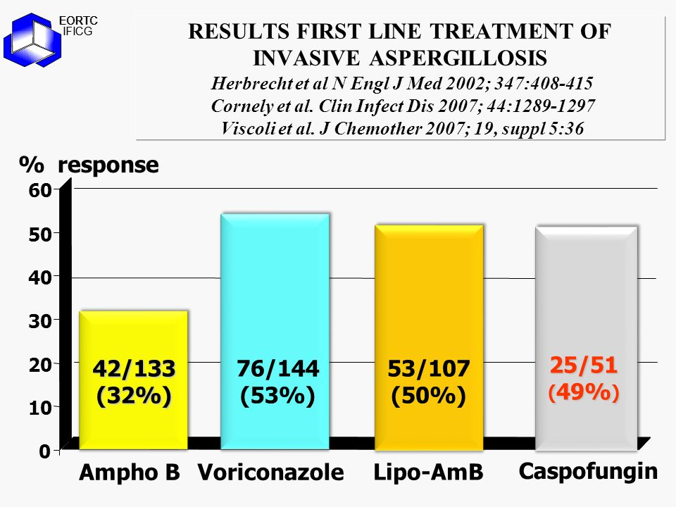 OUTCOME OF ASPERGILLOSIS IN RELATION TO INITIAL ANTIFUNGAL THERAPY Nivoix, Y et al. Clin Infect Dis 2008; 47:1176-1184