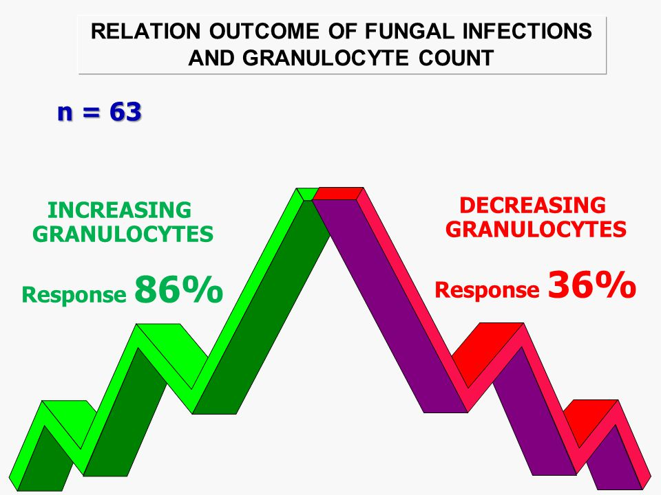 RELATION OUTCOME OF FUNGAL INFECTIONS AND STATE OF UNDERLYING DISEASE