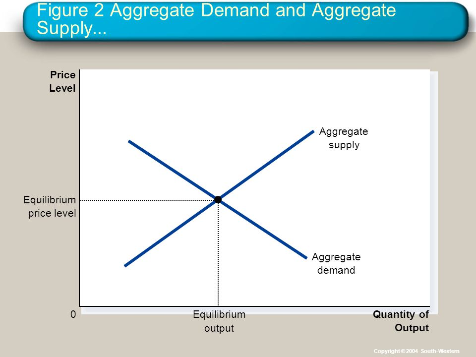 Figure 2 Aggregate Demand and Aggregate Supply...