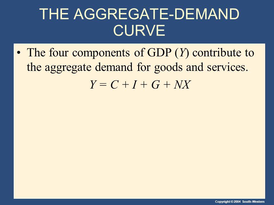 THE AGGREGATE-DEMAND CURVE