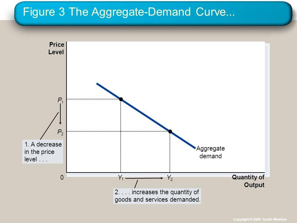 Figure 3 The Aggregate-Demand Curve...