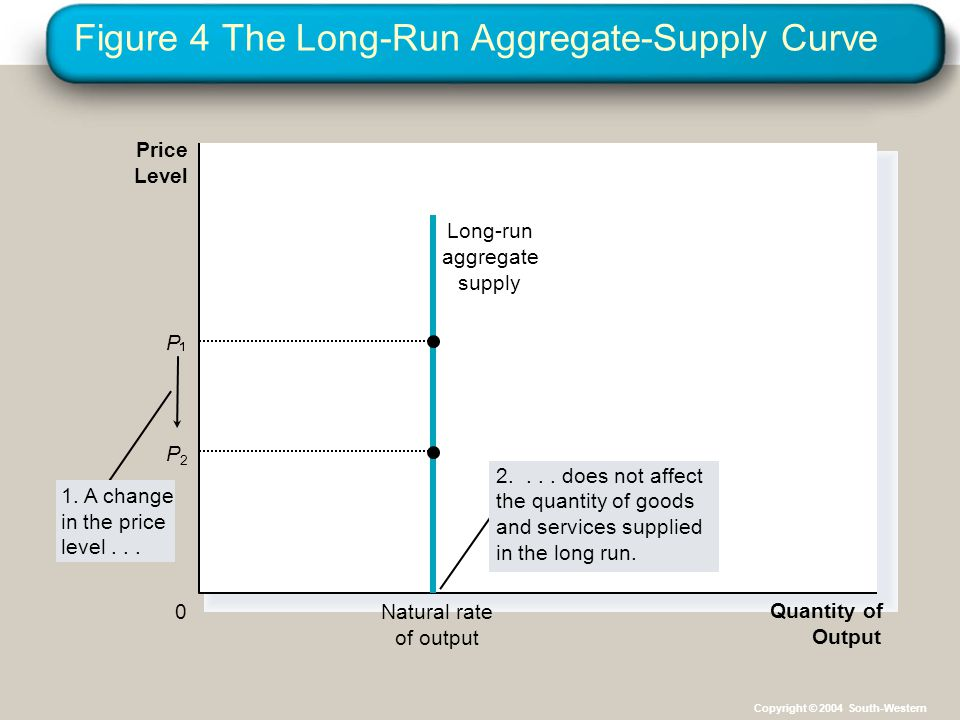 Figure 4 The Long-Run Aggregate-Supply Curve