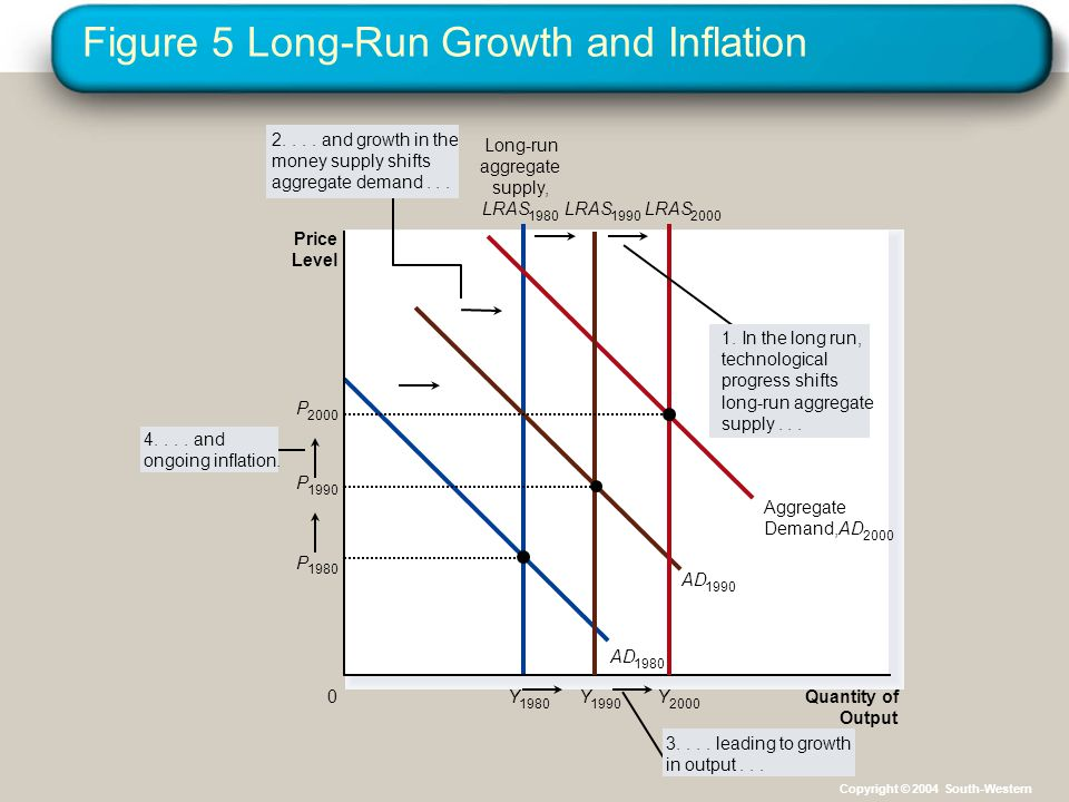 Figure 5 Long-Run Growth and Inflation