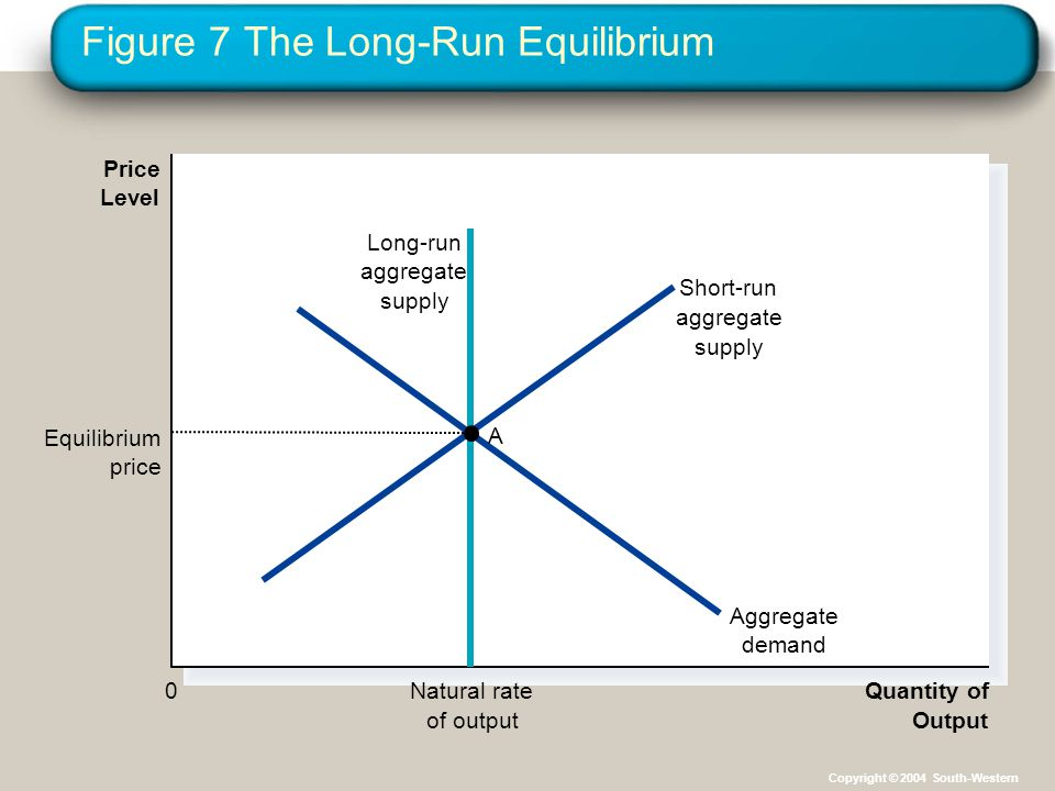 Figure 7 The Long-Run Equilibrium